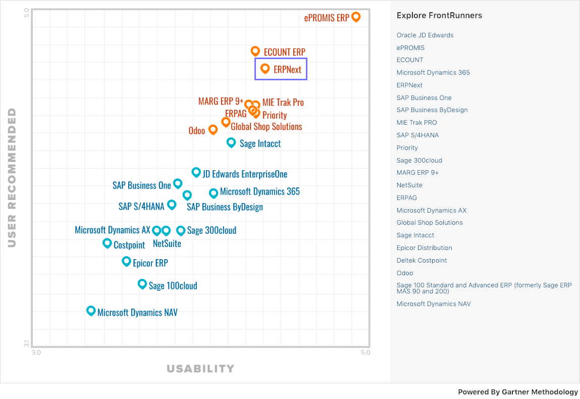 "ERPNext is World's Top Rated Open Source ERP as Rated by Gartner published ""ERP Frontrunners"""