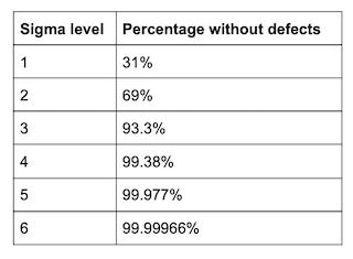 Üretimle ilgili NIST istatistikleri